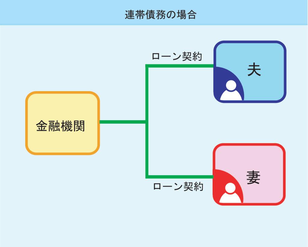 連帯債務型