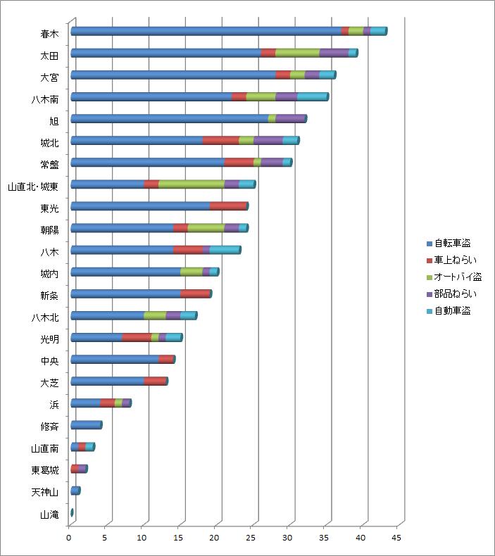 岸和田市内小学校ごとの犯罪発生件数
