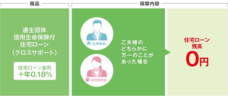 三井住友銀行クロスサポート